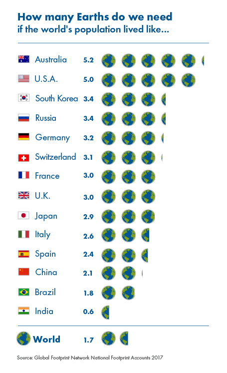 How_many_earths_2017